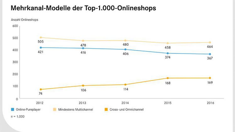 "Aus der EHI-Studie ""Omnichannel-Commerce 2017"". Grafik: EHI."