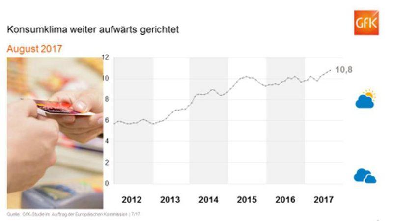 Kaufen statt sparen - Deutsche in Konsumlaune