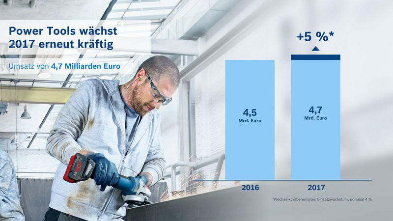 Bosch power tools: wächst 2017 erneut kräftig gabot.de