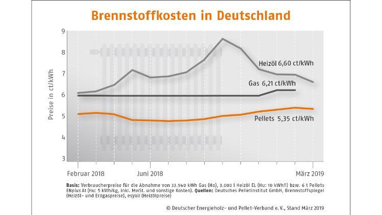 heizölpreise vergleichen esyoil