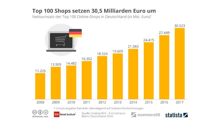 Top 100 Shops. Bild: EHI / Statista.
