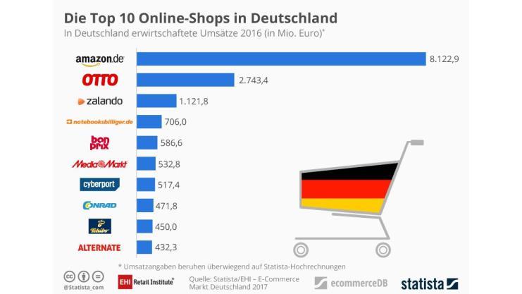 80f987f5ac1fbf EHI und Statista erfassen E-Commerce-Markt in Deutschland.
