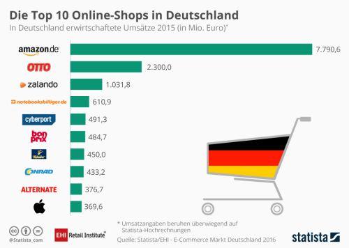 7808c70a69f3ce Die Top 10 Onlineshops in Deutschland (Bildnachweis  statista)